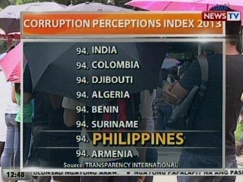 BT: Pilipinas, nasa ika-94 na pwesto sa Corruption Perceptions Index 2013