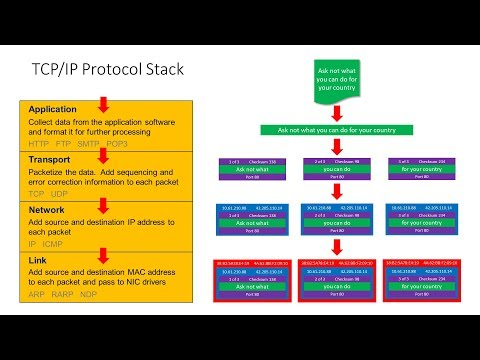 Computer Networks.  Part Six: The TCP/IP Protocol Stack And Routers