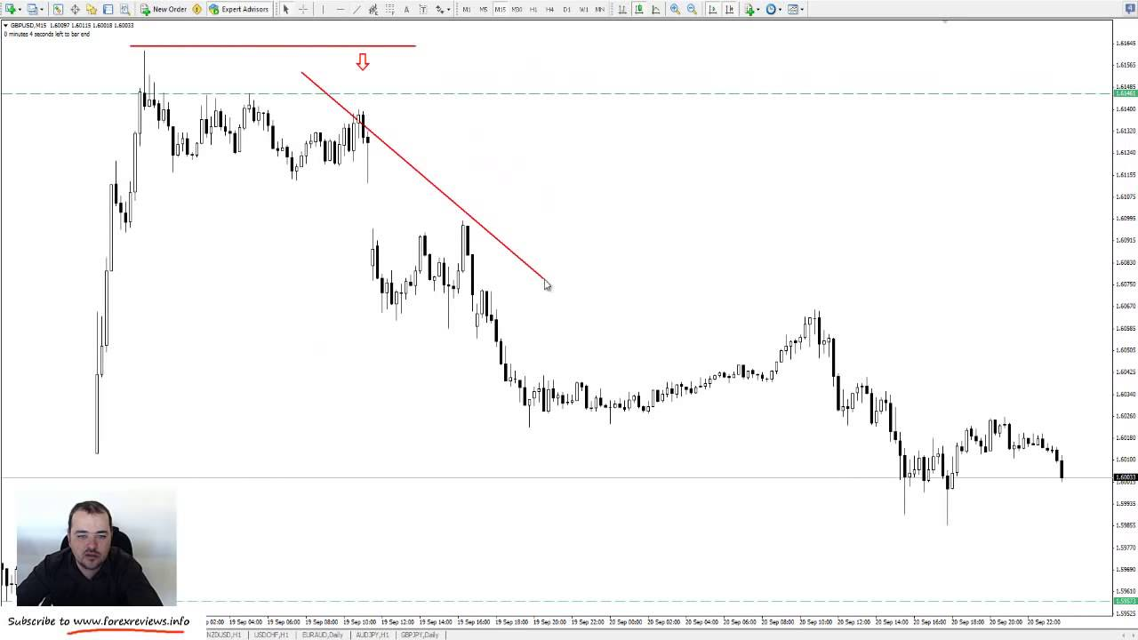 Forex Scalping How To Trade The 15 Minute Chart Successfully With Price Action -