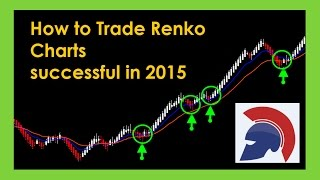 How to trade Forex with Renko & a Heikin Ashi charts combo successfully in 2016