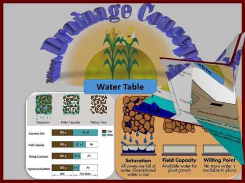 Micro Drainage Concept