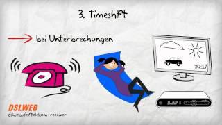 Telekom Media Receiver Funktionen