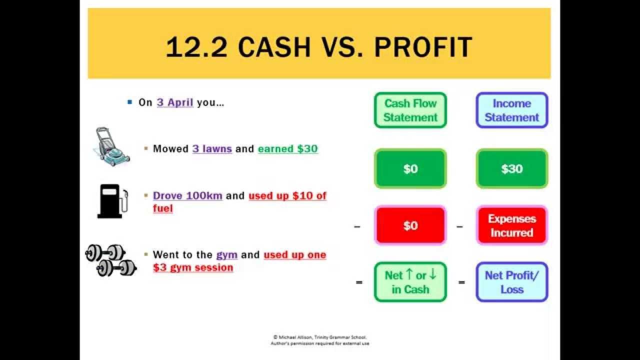 12.2 Cash vs Profit - YouTube