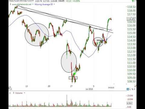 Stock Market Analysis July 8 2016