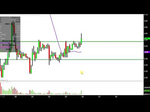 Helios and Matheson Analytics Inc. - HMNY Stock Chart Technical Analysis for 04-25-18