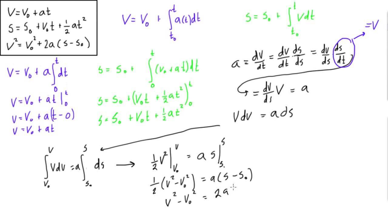 how to derive the kinematic equations constant acceleration youtube