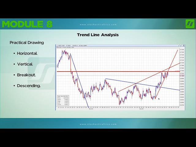 Trend Line Analysis