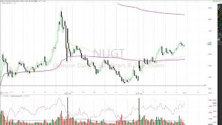 NUGT - How I made 7% using the Anchored VWAP on a quick day trade
