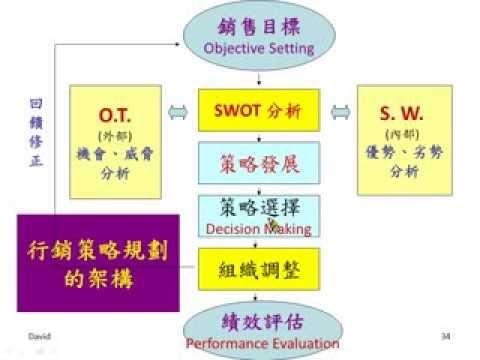 NTPU 劉偉澍老師「行銷策略」e-Learning 課程分享