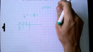 №299 алгебра 7 класс Макарычев