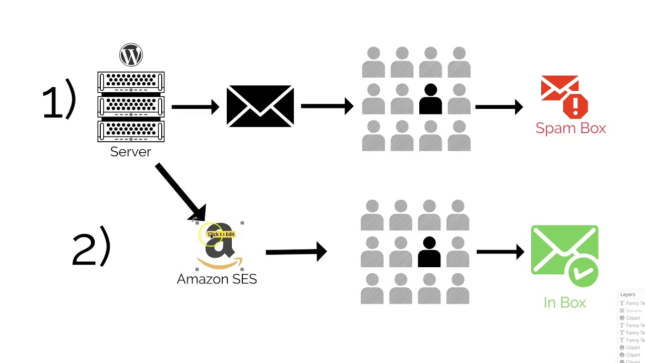 Stop Wordpress emails from going into the spam box! -Updated