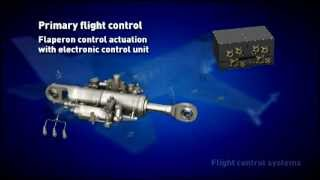 Parker Aerospace Flight Control Systems Overview:  An animated fly through