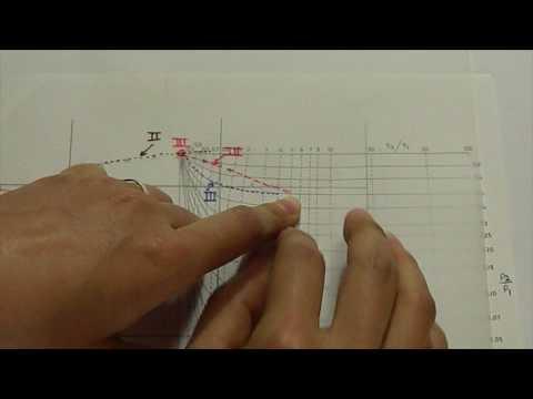 Tutorial para el uso del Método de Ebert, en la interpretación de  curvas de SEV