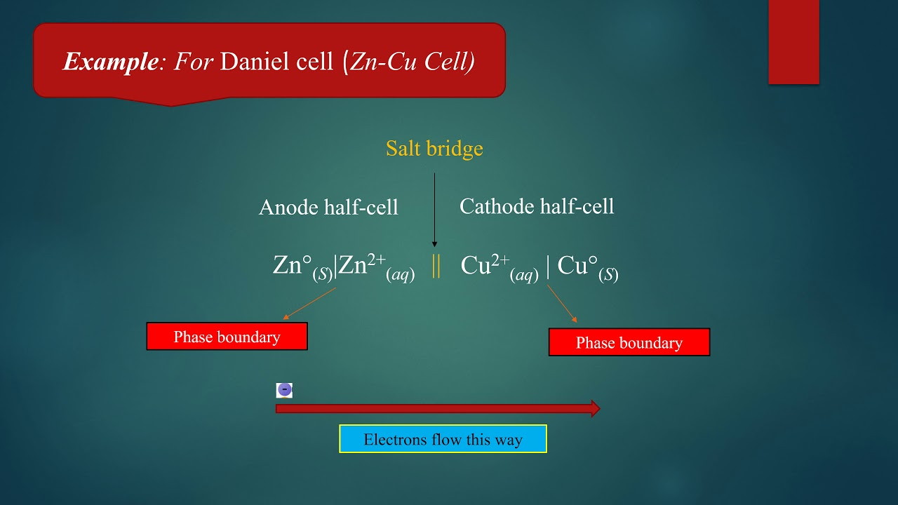 Explain how to write the cell notation for reactions in electrochemical  cells