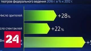 Россия в цифрах. Как развивается российский театр