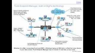 Introducting Tivoli Endpoint Manager, Built on Bigfix Technology