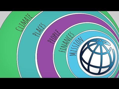 World Bank Corporate Sustainability