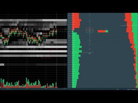 Open Auction In Range Trade set up .