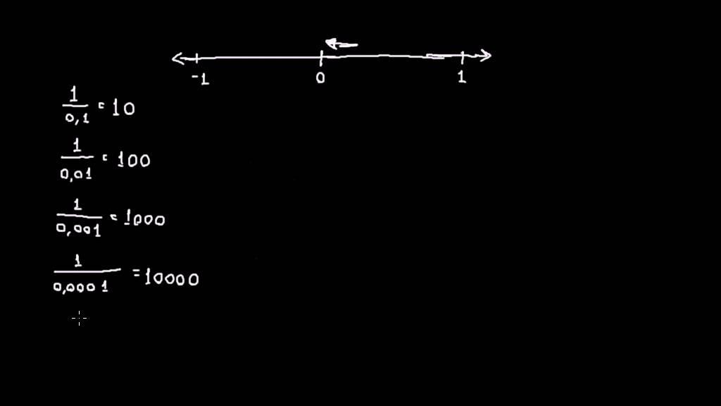 Division 1,2 - Hvorfor man ikke kan dividere med 0