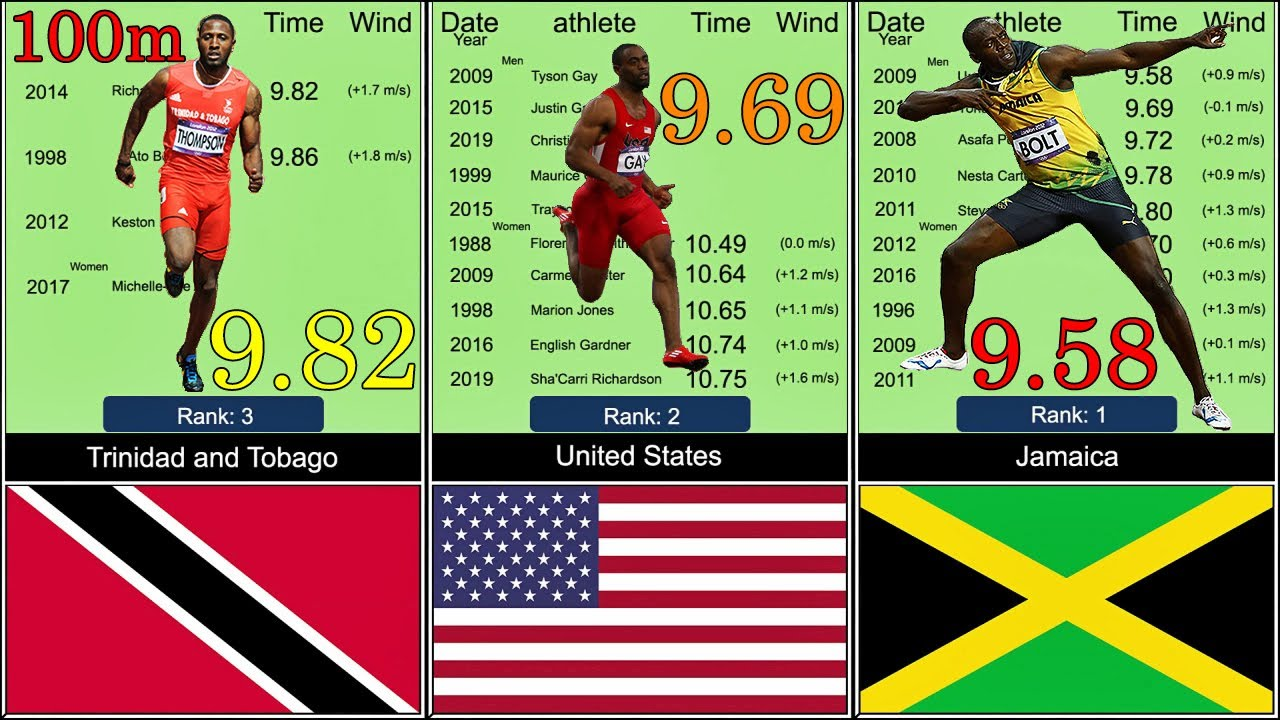 all Country: 100m National Records Comparison Men's and Women's
