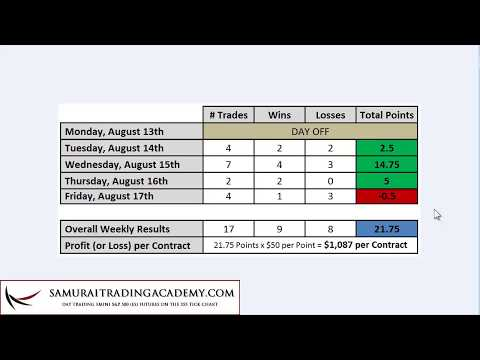 Trading Week Review Aug 13-17 |  Emini S&P 500 (ES) | Samurai Trading Academy