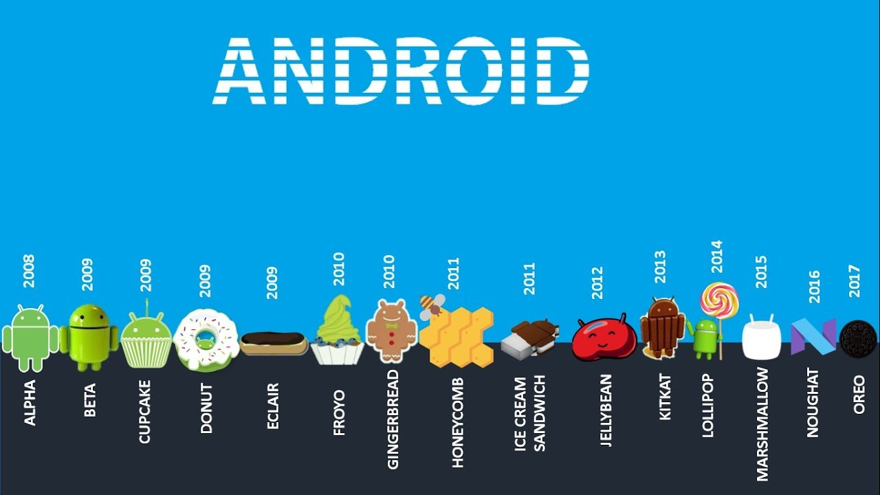 Android Version You Should Know Alpha To Oreo
