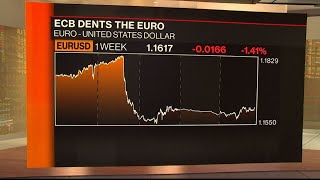 Where the U.S. Dollar Is Headed Against the Euro