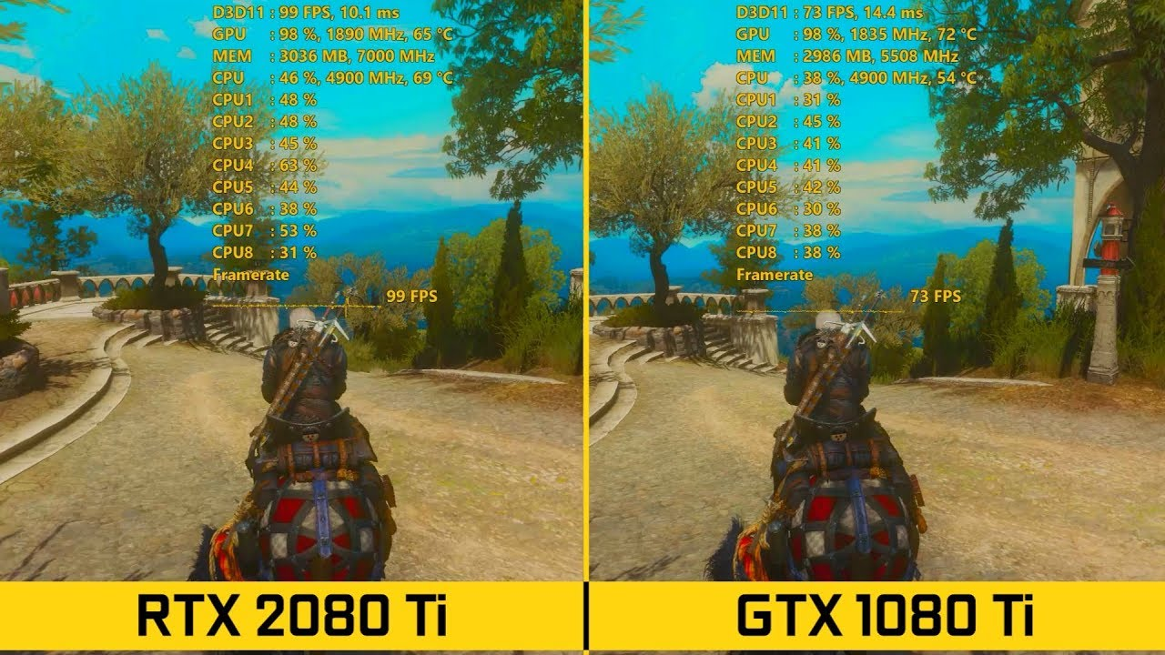 RTX 2080 Ti vs GTX 1080 Ti | 3440x1440 ULTRAWIDE - RAW BENCHMARKS