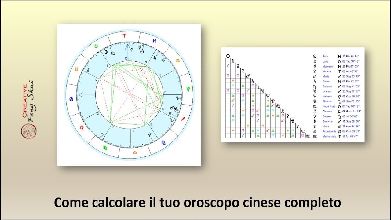 Calendario Cinese Calcolo.Come Calcolare E Leggere Il Tuo Oroscopo Cinese Creative