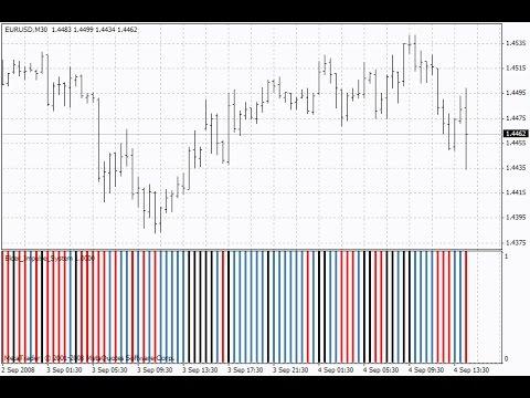 Elder Impulse System Indicator For Metatrader 4 Youtube