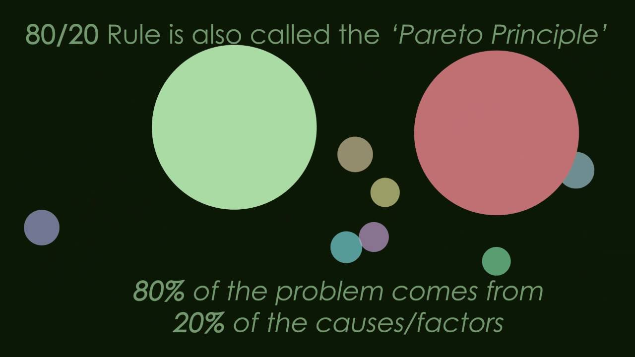 Meaning from evidence series pareto charts youtube meaning from evidence series pareto charts nvjuhfo Images