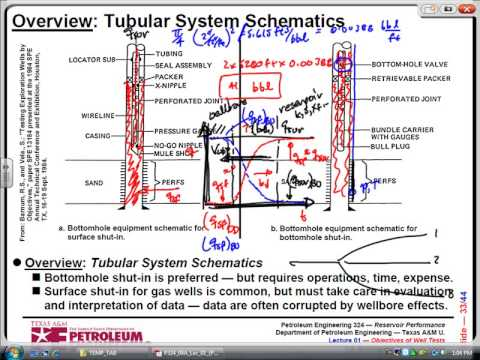 An overview of Pressure Transient Analysis PTA
