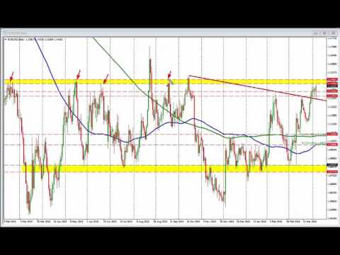 FOMC meeting minutes to be released. What levels are in play for the EURUSD?