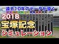 2018年  宝塚記念  シミュレーション  【過去10年データ競馬予想】