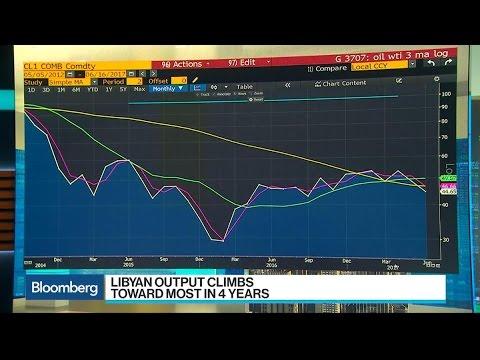 U.S. Shale Oil Stifles OPEC's Rebalancing Efforts