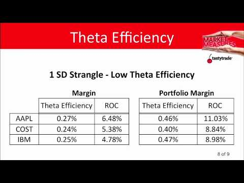 How To Maximize Theta When Trading Options