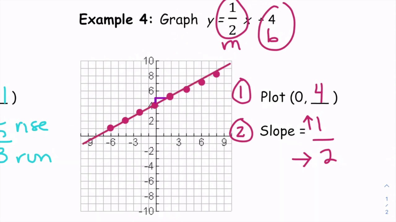 how to find y mx b on a graph