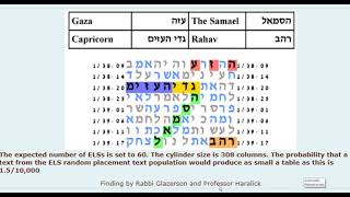 News Conferm YouTube -Unesco - Hate to Israel bible code