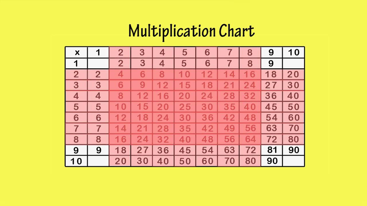 15 by 15 multiplication chart image collections free any chart multiplication chart x10 by peter weatherall youtube multiplication chart x10 by peter weatherall nvjuhfo image collections nvjuhfo Choice Image