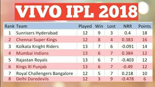 VIVO IPL 2018 POINT TABLE LIST AS ON 17TH MAY 2018