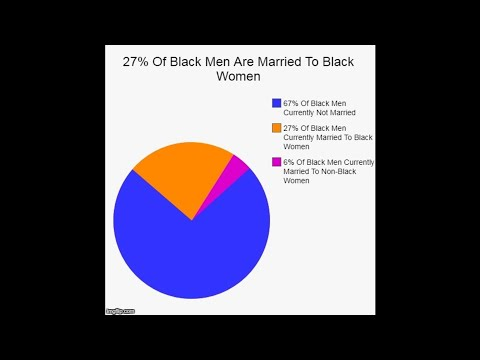 27 Percent Of Black Men Are Married To Black Women
