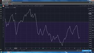 Crypto-monnaies Tradingview RSI strategy analyse technique utilisation de l'indicateur RSI