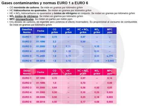 De la norma EURO 1 a la EURO 6 (1/8)