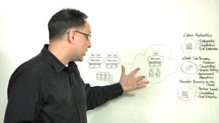 Simplifying Disaster Recovery with VMware