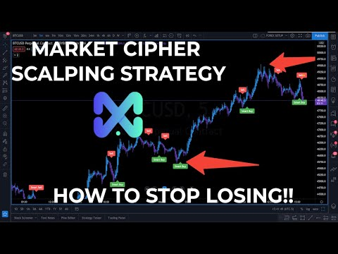 Market Cipher Scalping Strategy | Bitcoin Trading For Beginners