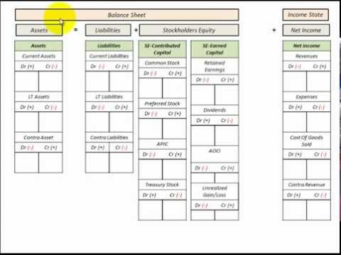 Balance Sheet And Income Statement Template (College Accounting - Income Statement Template