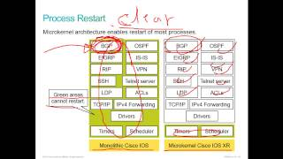 CCNA Service Provider (SPNGN1) -lesson 26 - Introducing the Cisco IOS XR - part 1