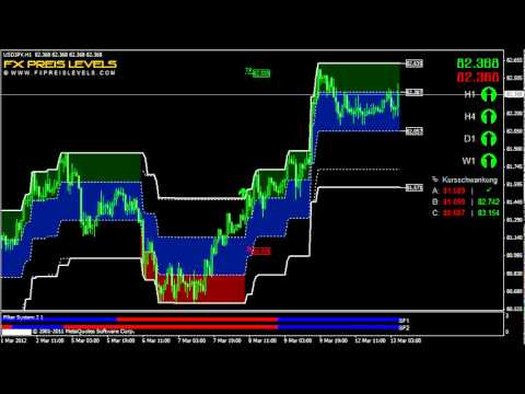 Forex Buy And Sell Indicator USD/JPY 1 Hour