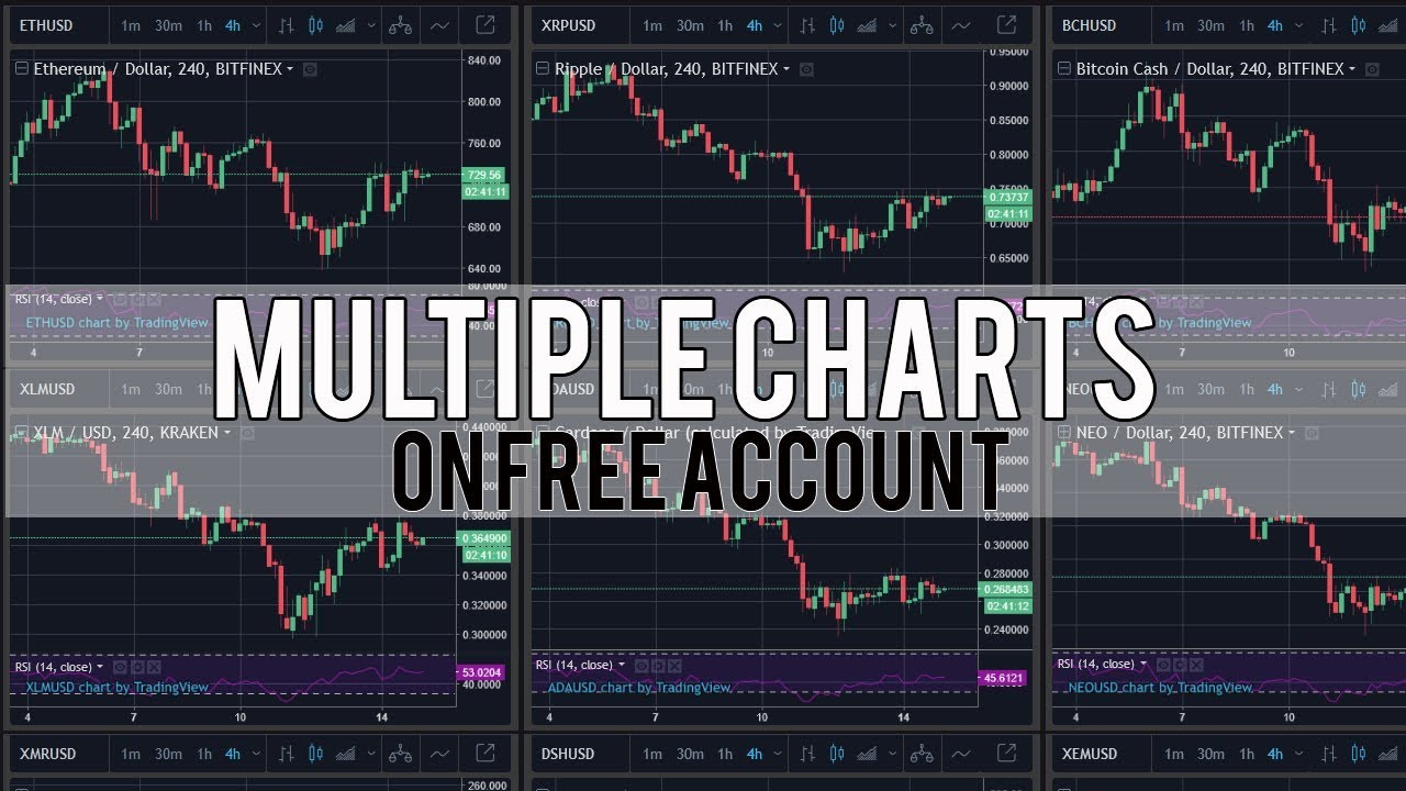 Multiple TradingView Charts on Free Account - YouTube