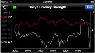 Forex Strength Meter V 3.0 for iPhone - Charting demonstration
